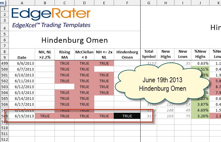 HindenburgOmen June 19th 2013