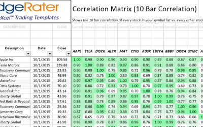 How to find Correlated Stocks and Alpha, Beta values