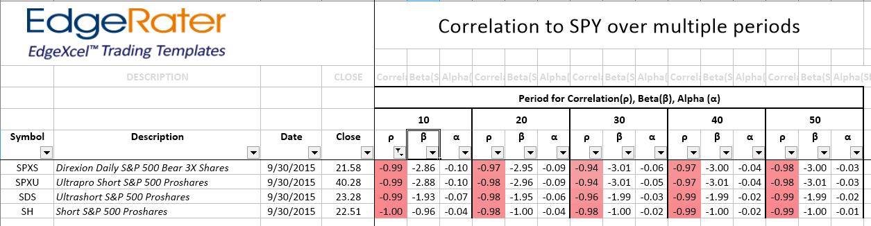 correlation_alphabeta_spy_negative