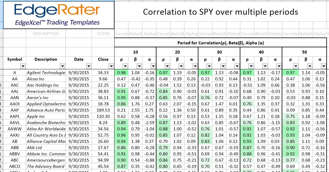 correlation_alphabeta_spy_sortedbysymbol