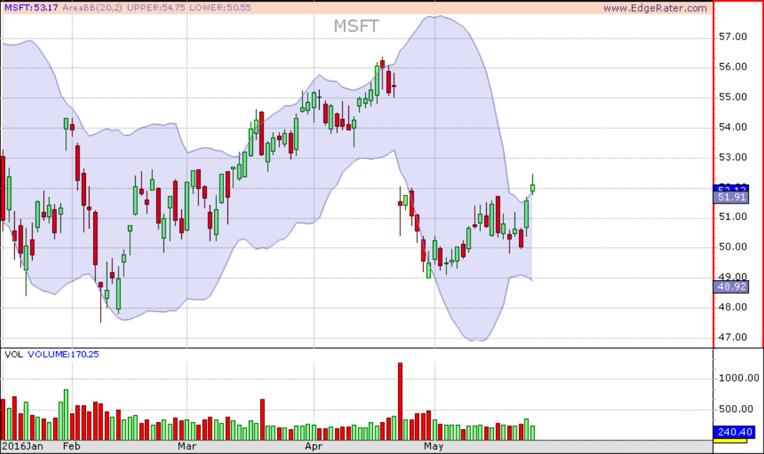 MSFT Crossed Above its upper Bollinger Band