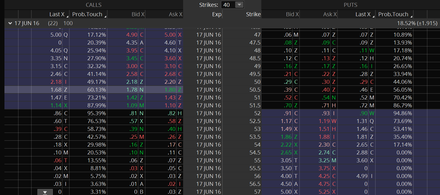 MSFT Options Prices - 22 Days until expiration