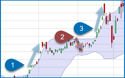 Should you buy Bollinger Band Crosses?