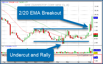 How To Find The Next GameStop (GME)