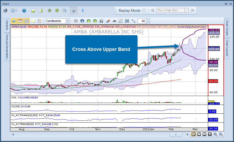 Chart showing Expected Move Cross Above Upper Band Today