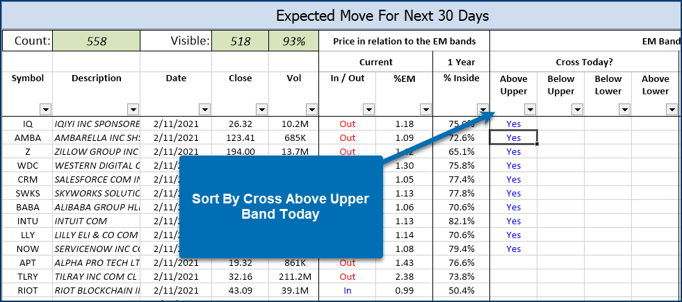 Expected Move Cross Above Upper Band Today