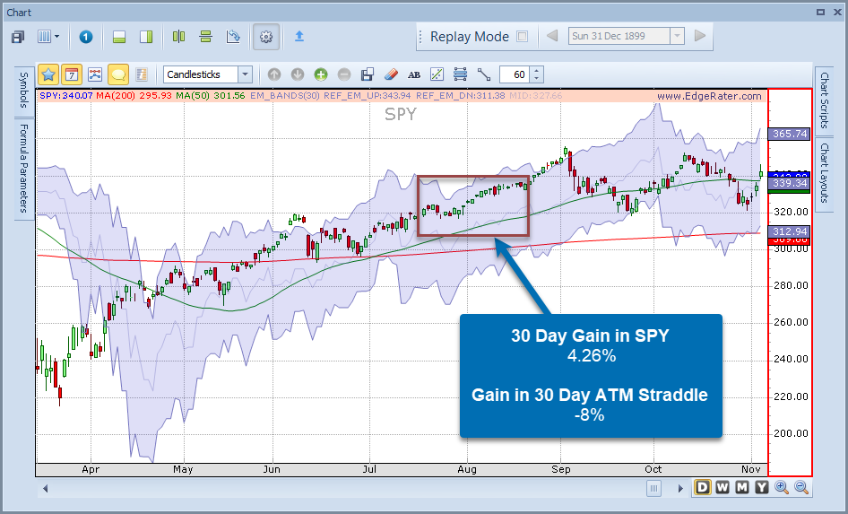 SPY Expected Move vs Straddle