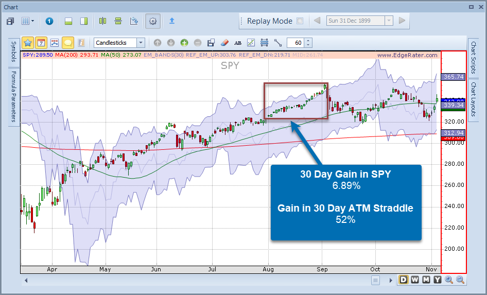 SPY Expected Move vs Straddle Gain