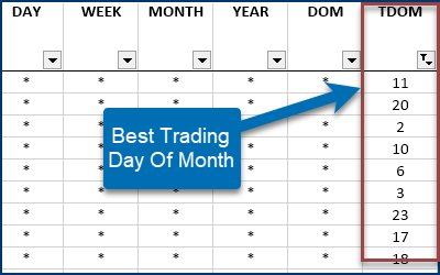 Best Trading Day of Month