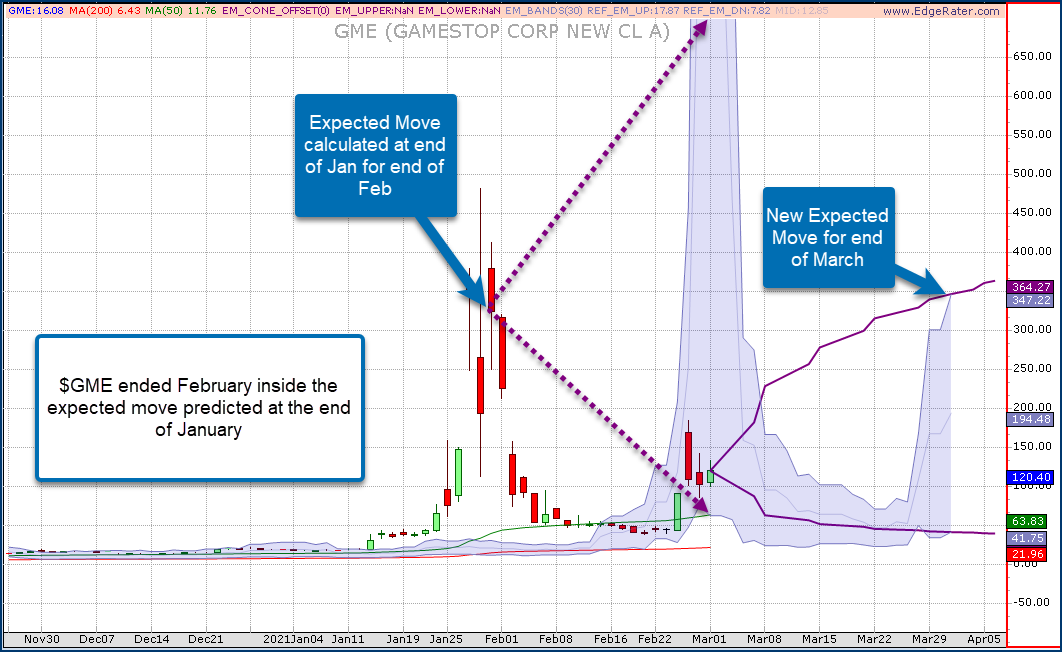 $GME end of February Update